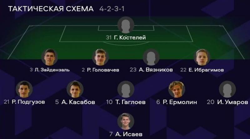 Динамо (U18) - ЦСКА (U18) . Нажмите, чтобы посмотреть истинный размер рисунка